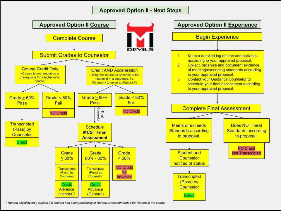 Flowchart depicting the next steps, after approval, to earning Option II credit